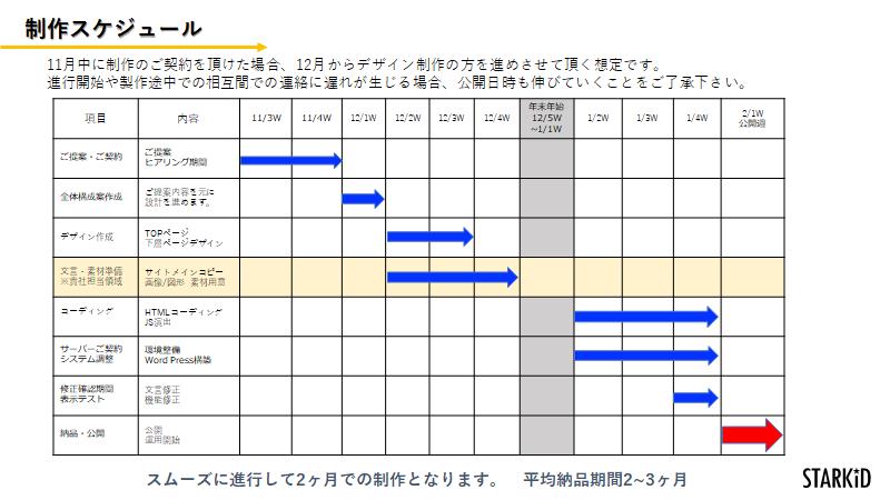 制作スケジュール