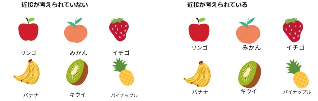 フルーツが並んでいる